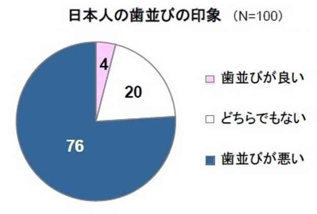 日本人の76%は歯並びが悪い アラインテクノロジー社調べ