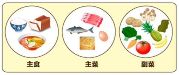 主食・主菜・副菜 図